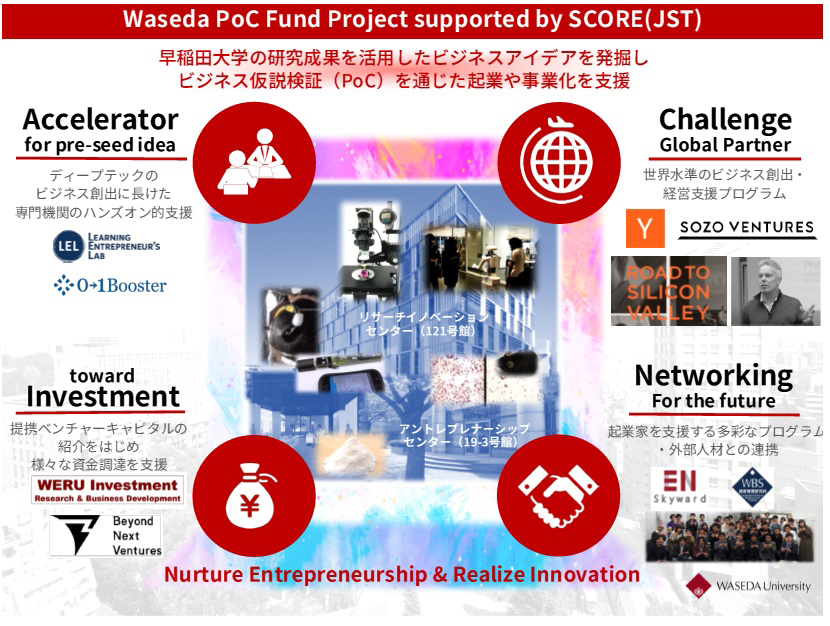 Waseda PoC Fund Project supported by SCORE(JST)